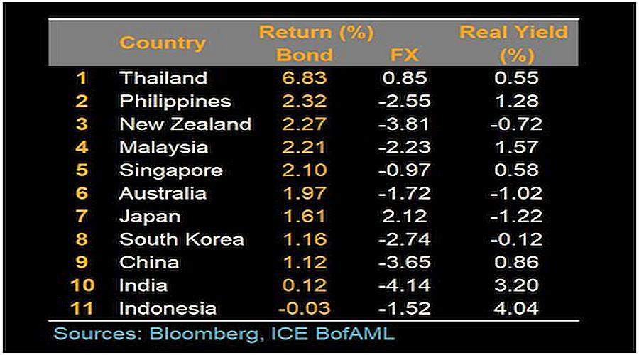 Investor Hindari Risiko Obligasi India Dan Indonesia